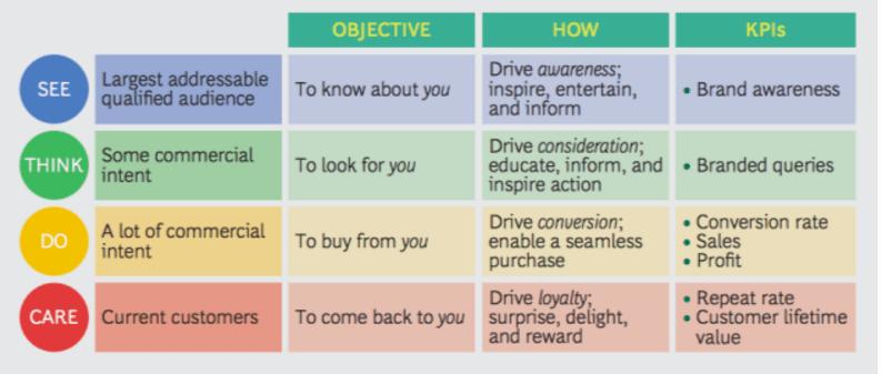 see-think-do-care framework ingevuld