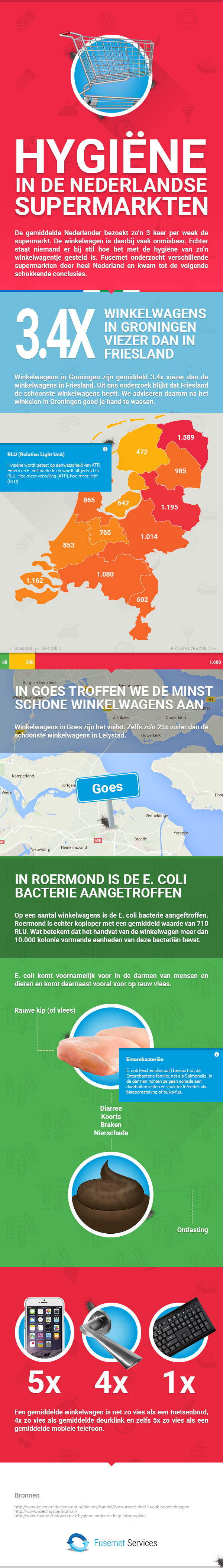 Fusernet---Infographic-Supermarkt-v1-4